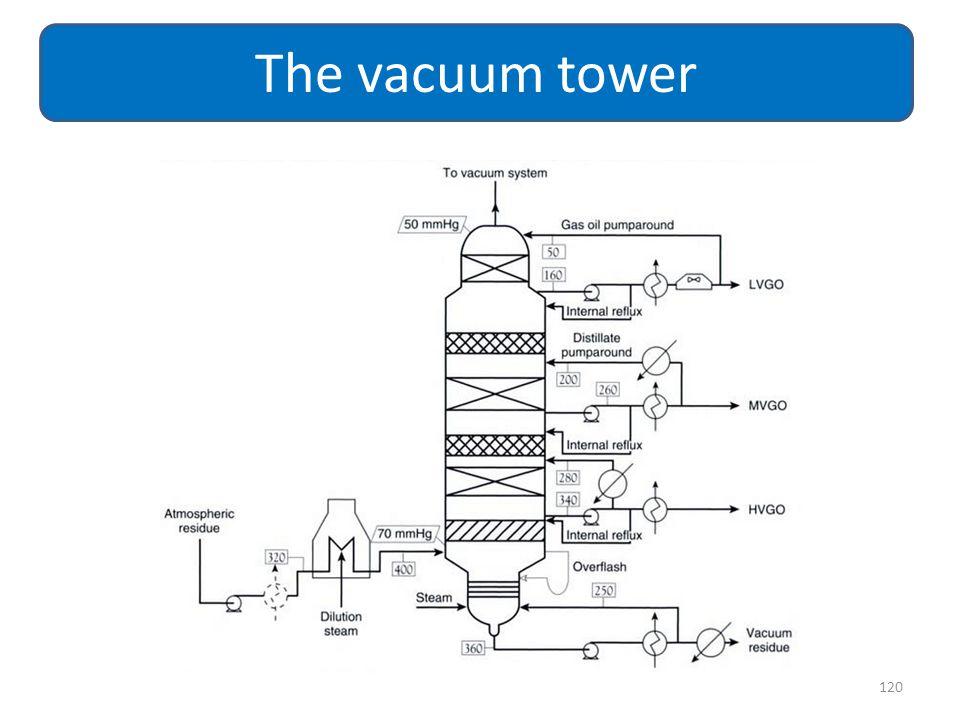 120 The vacuum tower
