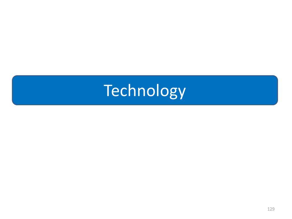 129 Technology