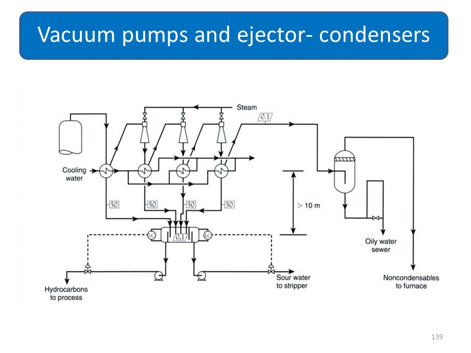 139 Vacuum pumps and ejector- condensers