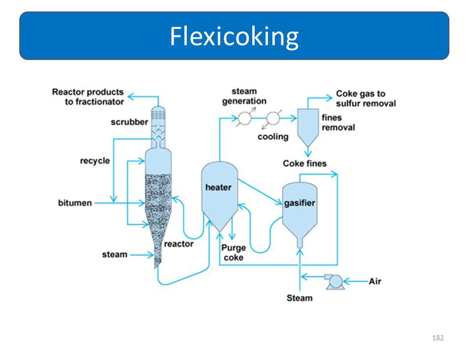 182 Flexicoking