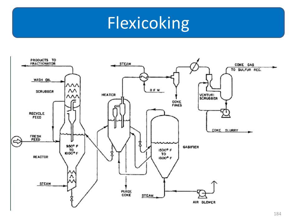 184 Flexicoking
