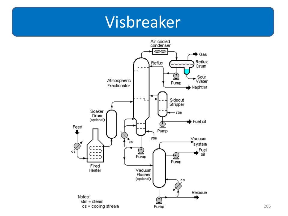 205 Visbreaker