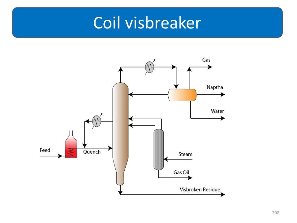 208 Coil visbreaker
