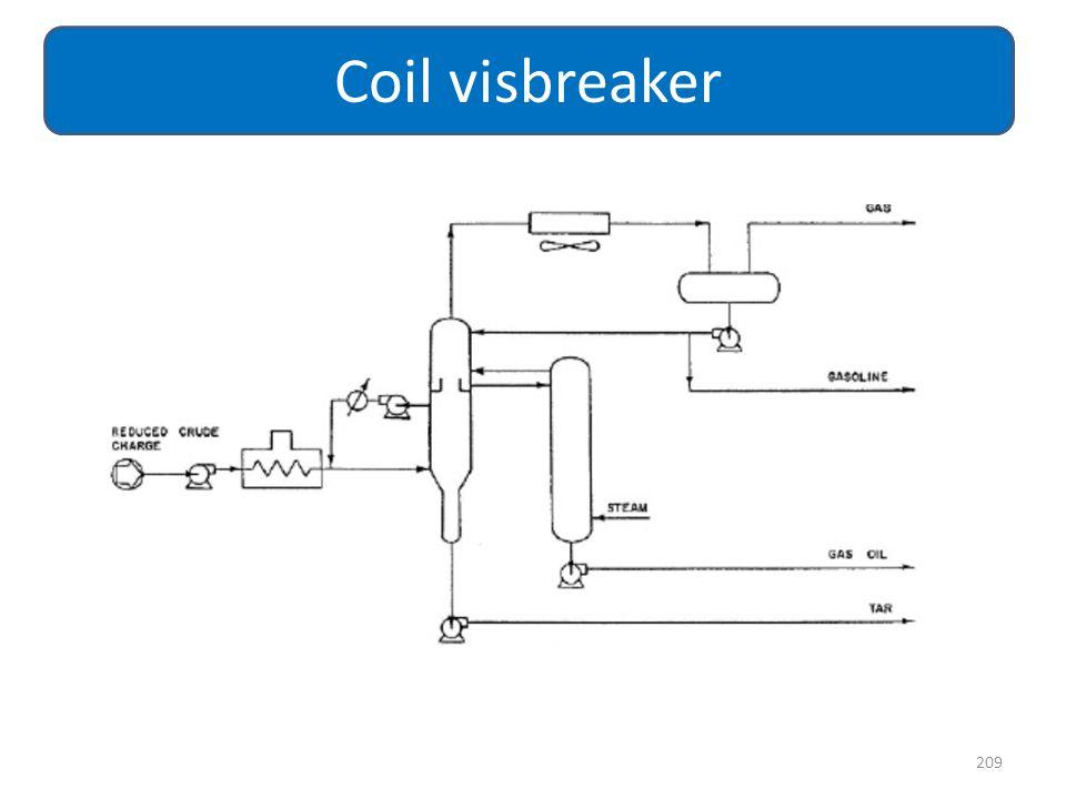 209 Coil visbreaker
