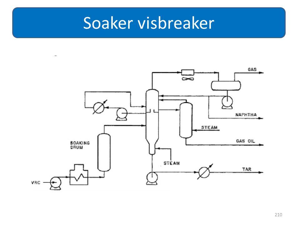 210 Soaker visbreaker
