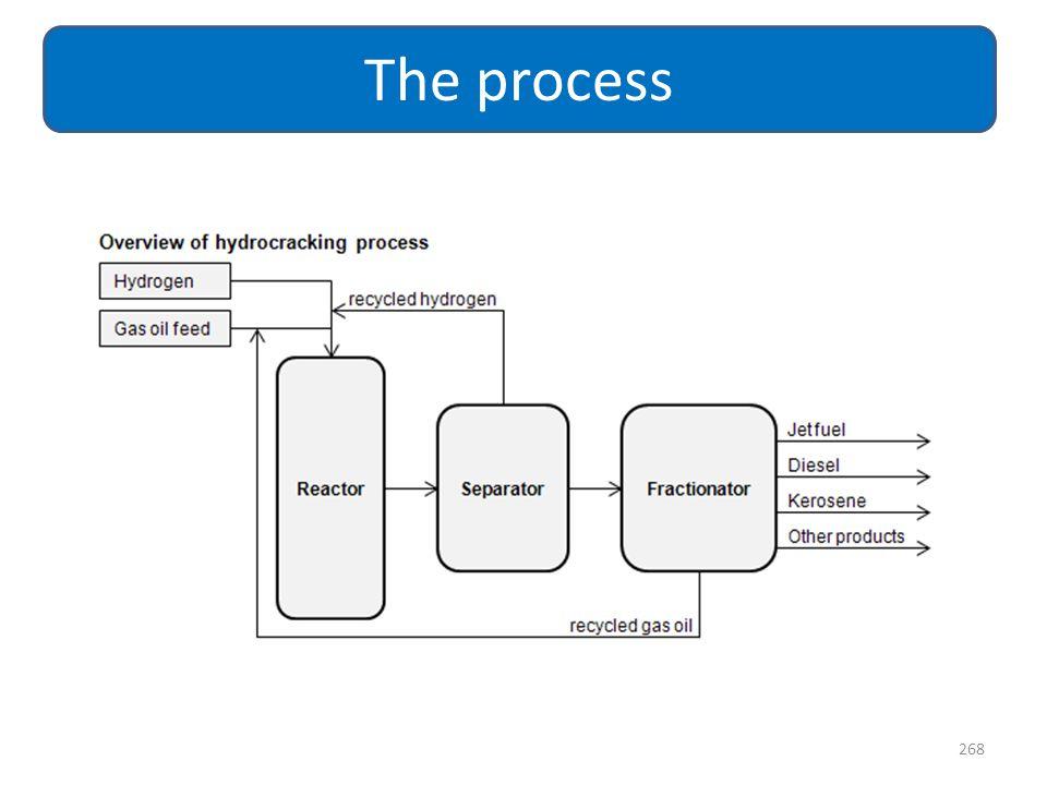 268 The process