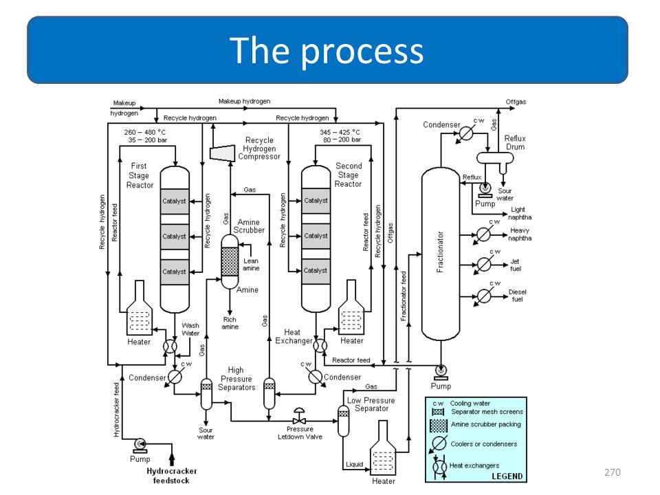 270 The process