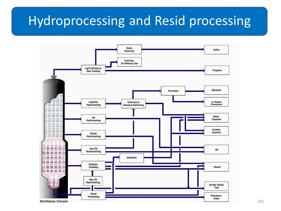 281 Hydroprocessing and Resid processing