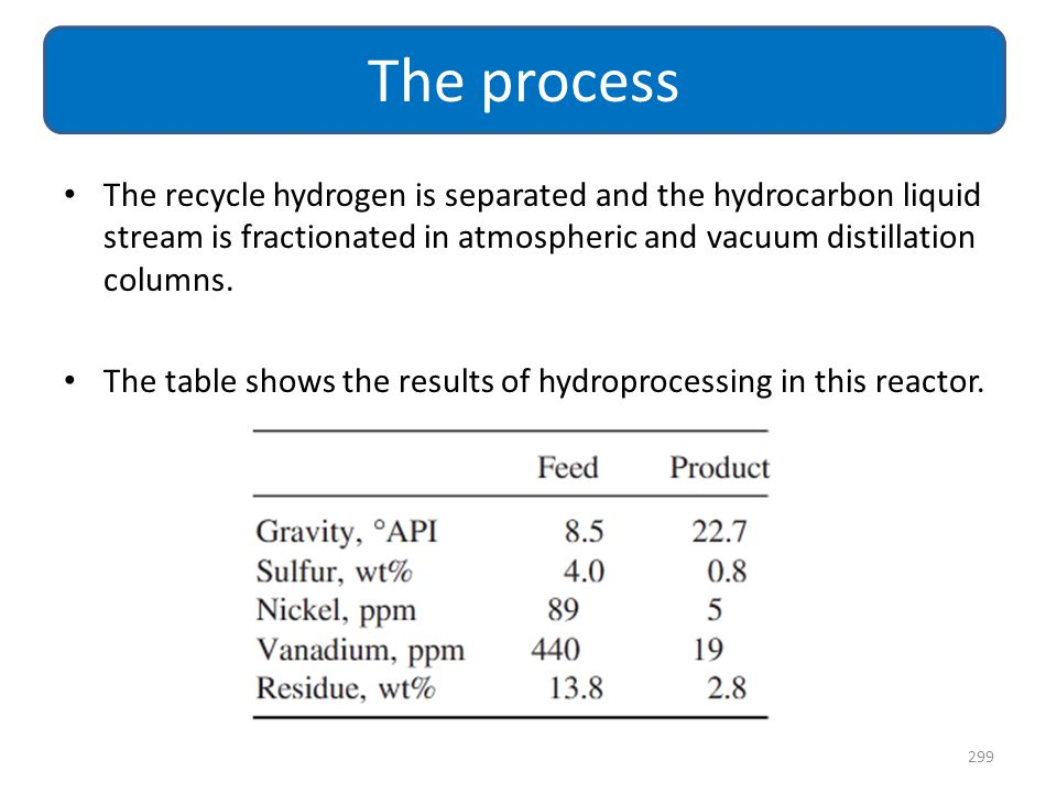 The recycle hydrogen is separated and the hydrocarbon liquid stream is fractionated in atmospheric and vacuum distillation columns. The table shows th