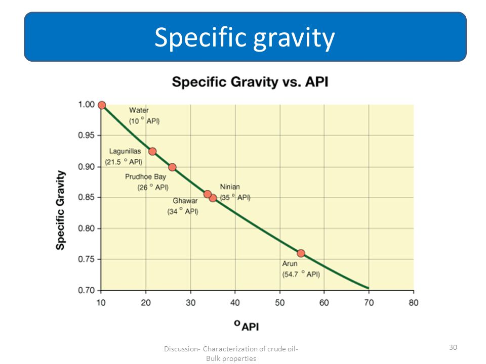 30 Specific gravity Discussion- Characterization of crude oil- Bulk properties
