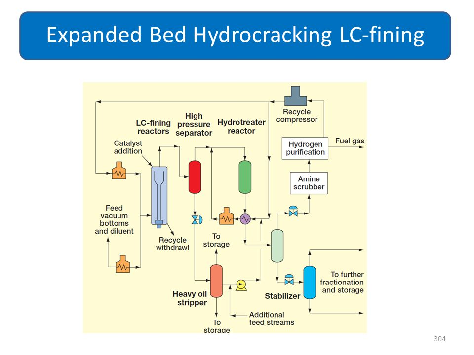 304 Expanded Bed Hydrocracking LC-fining
