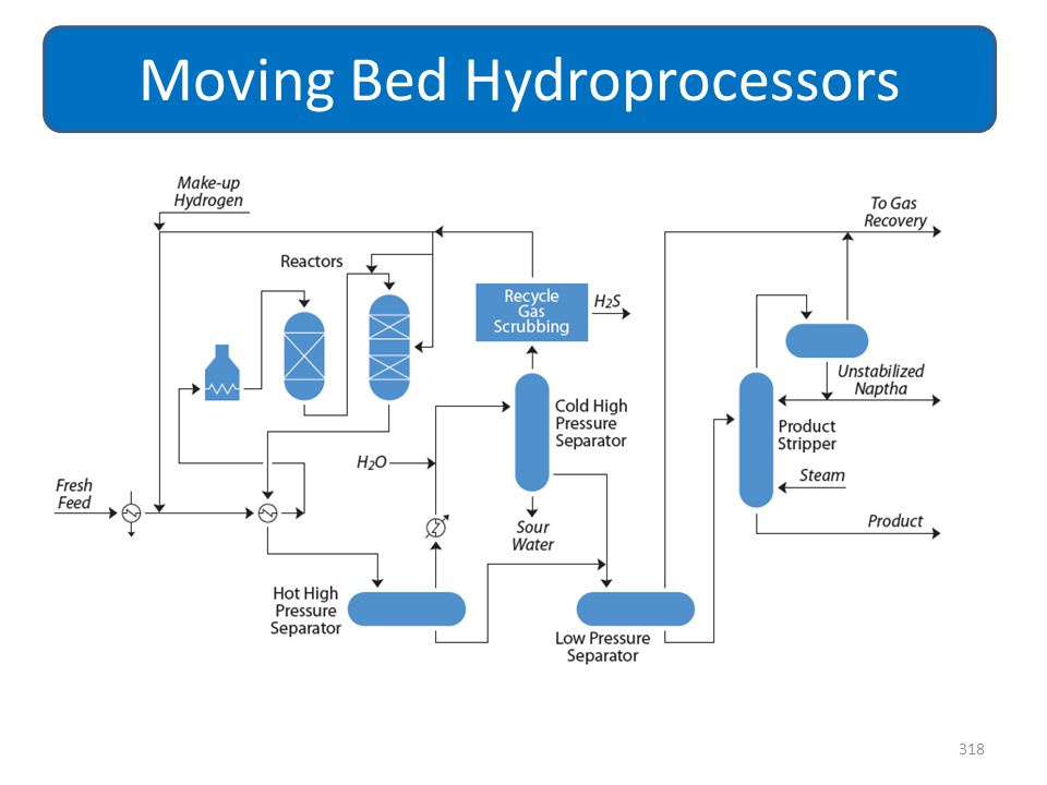 318 Moving Bed Hydroprocessors