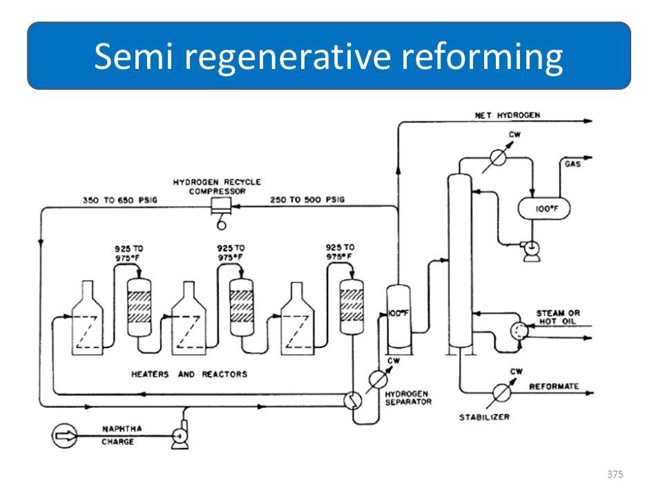 375 Semi regenerative reforming