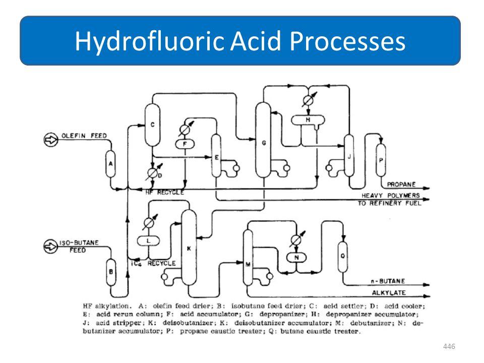 446 Hydrofluoric Acid Processes