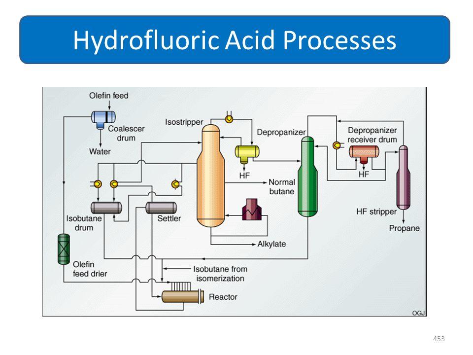453 Hydrofluoric Acid Processes
