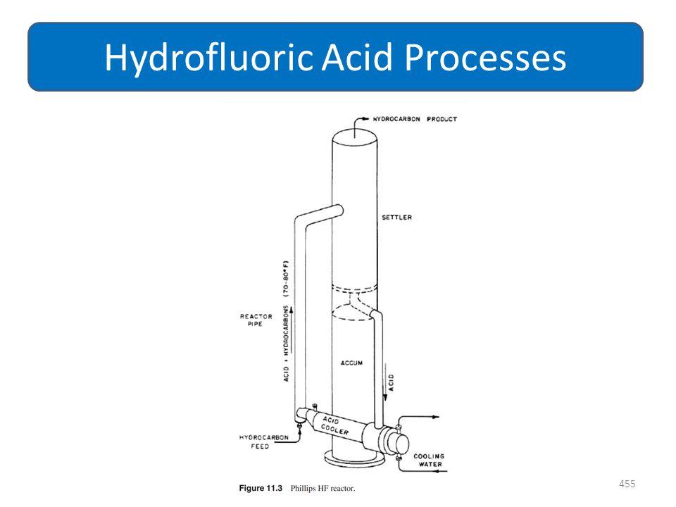 455 Hydrofluoric Acid Processes
