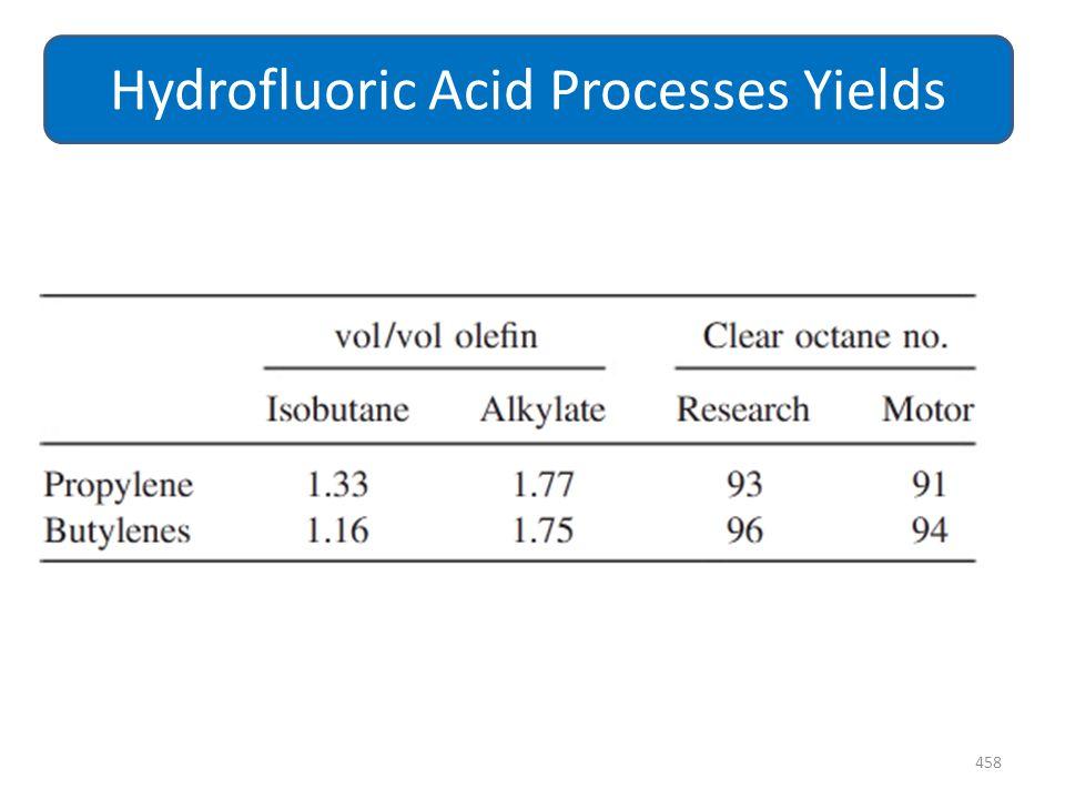 458 Hydrofluoric Acid Processes Yields
