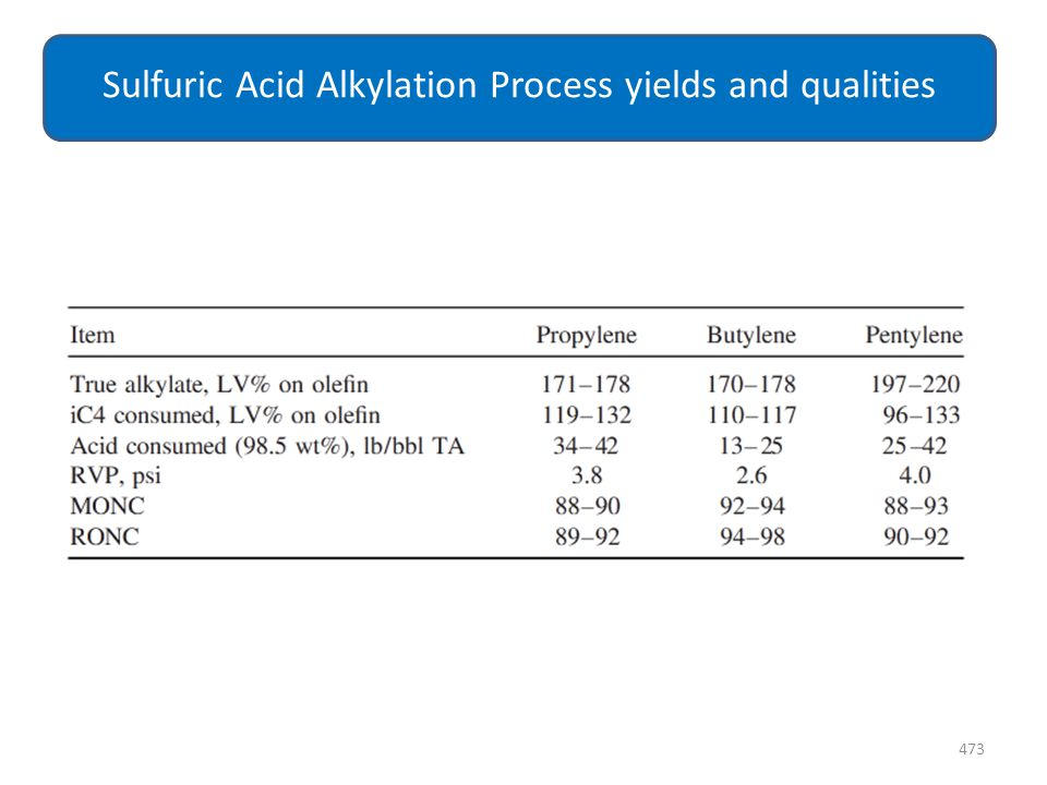 473 Sulfuric Acid Alkylation Process yields and qualities
