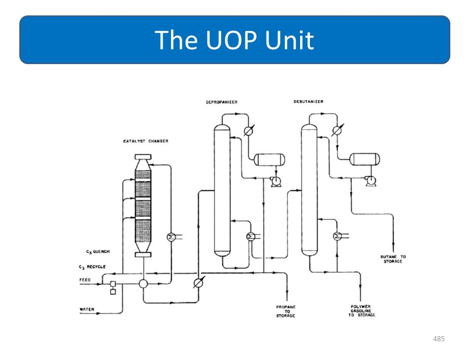485 The UOP Unit