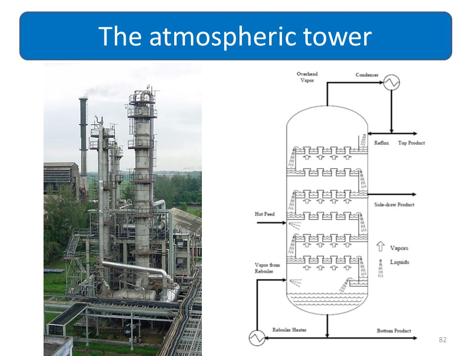 82 The atmospheric tower