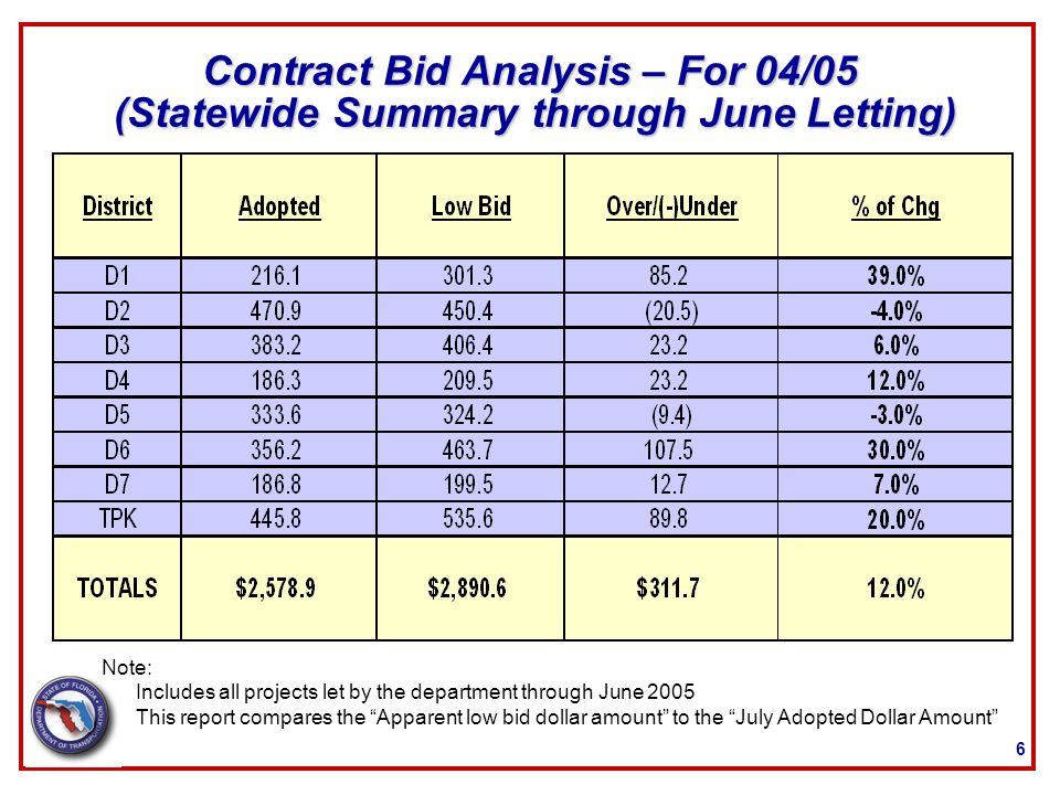 6 Contract Bid Analysis – For 04/05 (Statewide Summary through June Letting) Includes all projects let by the department through June 2005 This report
