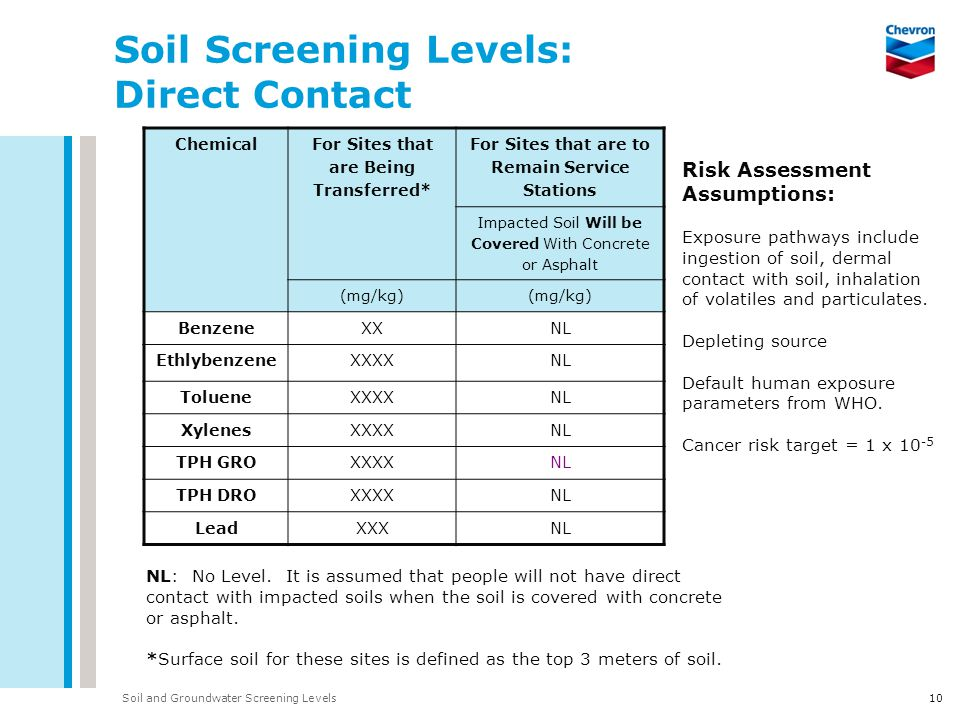 Soil and Groundwater Screening Levels10 Soil Screening Levels: Direct Contact Chemical For Sites that are Being Transferred* For Sites that are to Rem