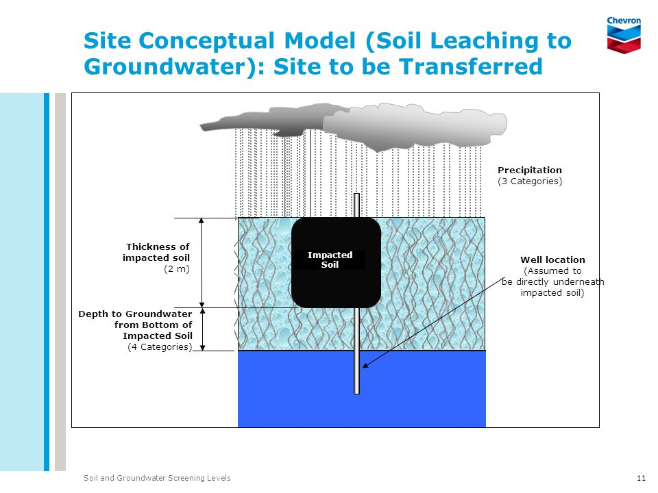 Soil and Groundwater Screening Levels Site Conceptual Model (Soil Leaching to Groundwater): Site to be Transferred 11 Depth to Groundwater from Bottom