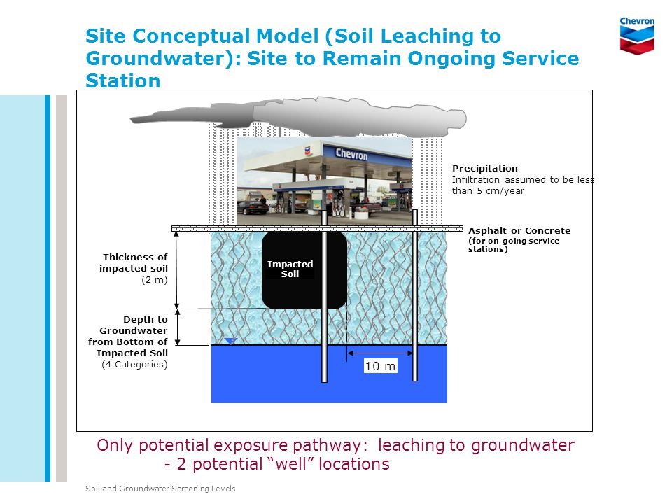 Soil and Groundwater Screening Levels Depth to Groundwater from Bottom of Impacted Soil (4 Categories) Thickness of impacted soil (2 m) Precipitation Infiltration assumed to be less than 5 cm/year Asphalt or Concrete (for on-going service stations) Impacted Soil 10 m Only potential exposure pathway: leaching to groundwater - 2 potential well locations Site Conceptual Model (Soil Leaching to Groundwater): Site to Remain Ongoing Service Station