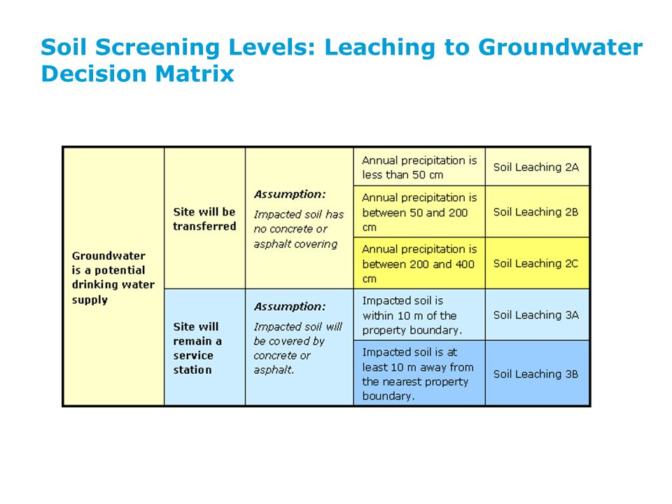 Soil Screening Levels: Leaching to Groundwater Decision Matrix