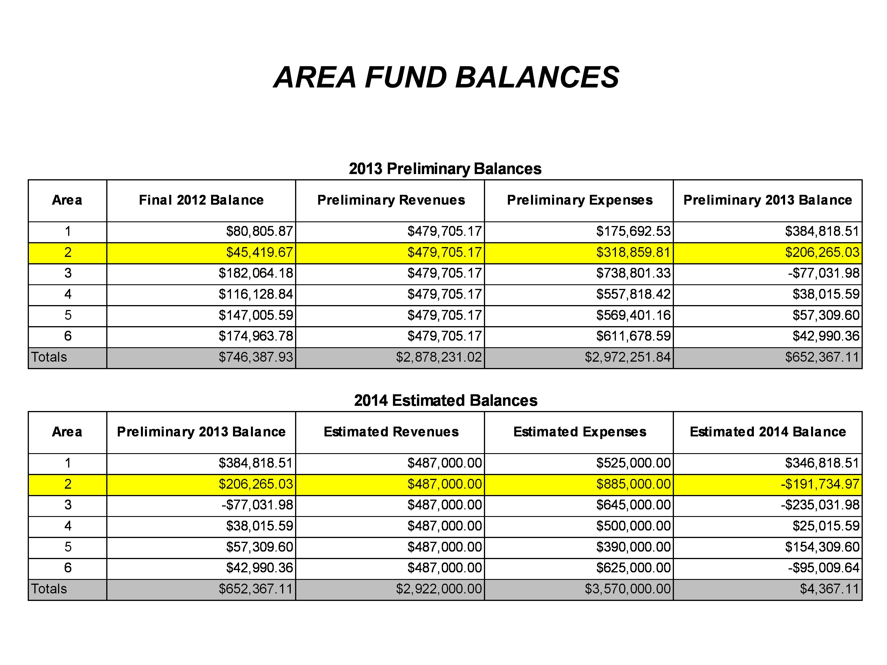 AREA FUND BALANCES