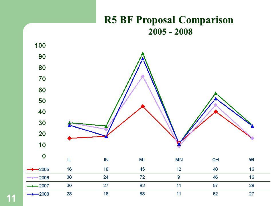 11 R5 BF Proposal Comparison 2005 - 2008