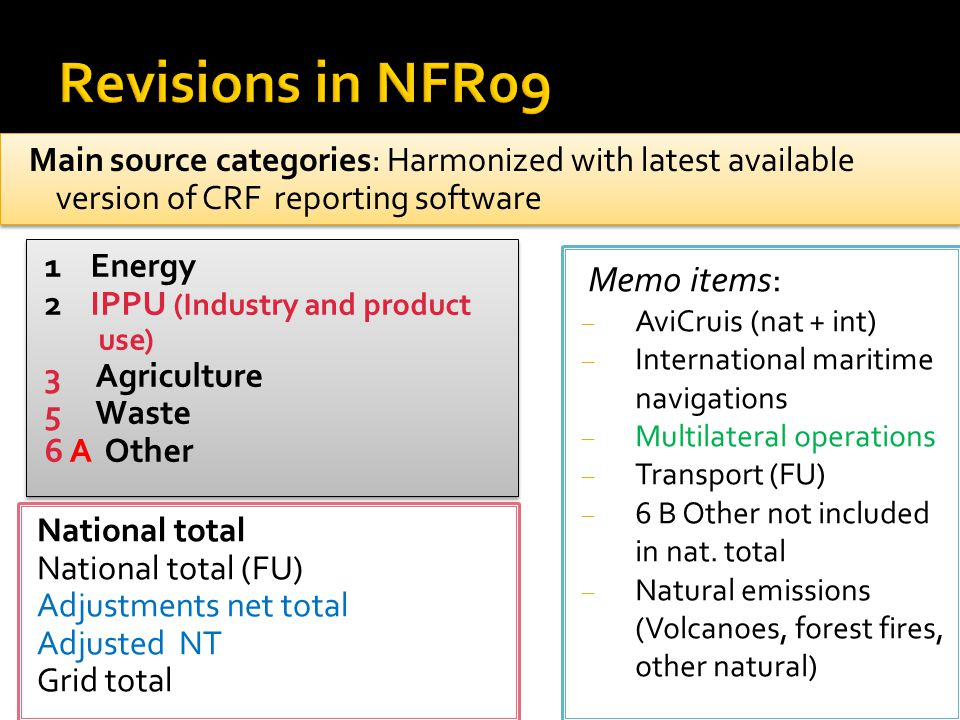 Main source categories: Harmonized with latest available version of CRF reporting software 1 Energy 2 IPPU (Industry and product use) 3 Agriculture 5 Waste 6 A Other 1 Energy 2 IPPU (Industry and product use) 3 Agriculture 5 Waste 6 A Other Memo items:  AviCruis (nat + int)  International maritime navigations  Multilateral operations  Transport (FU)  6 B Other not included in nat.