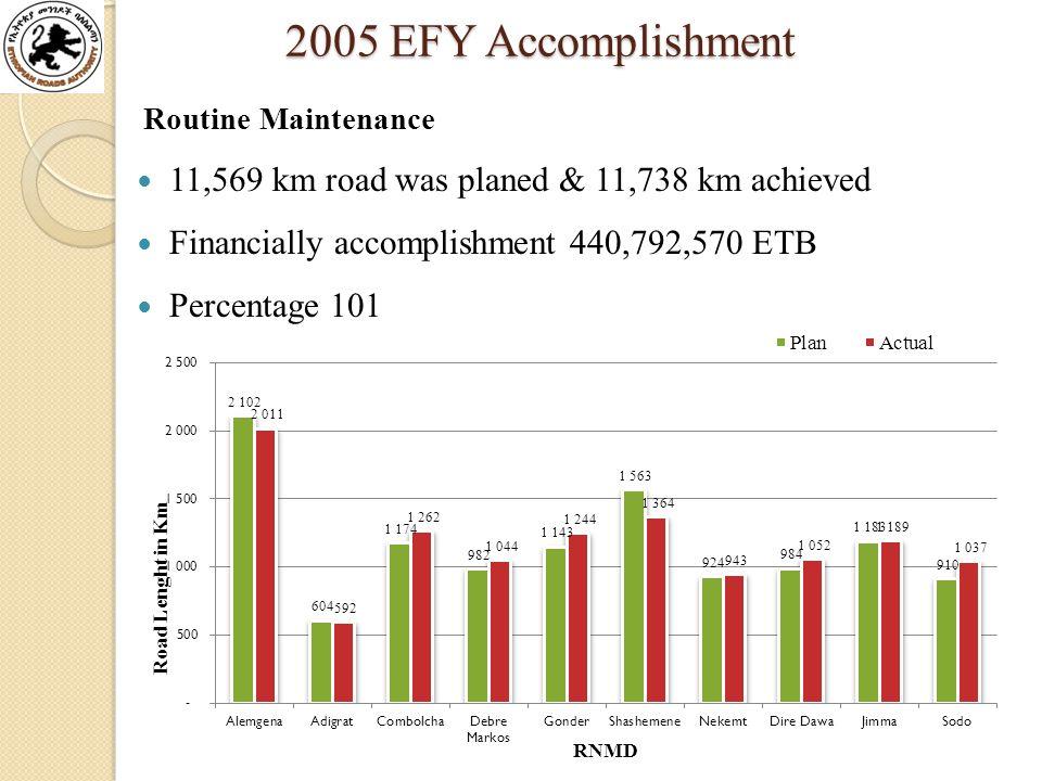 2005 EFY Accomplishment 2005 EFY Accomplishment Routine Maintenance 11,569 km road was planed & 11,738 km achieved Financially accomplishment 440,792,570 ETB Percentage 101