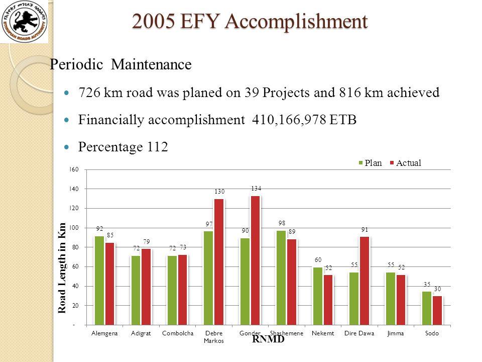 2005 EFY Accomplishment 2005 EFY Accomplishment Periodic Maintenance 726 km road was planed on 39 Projects and 816 km achieved Financially accomplishment 410,166,978 ETB Percentage 112