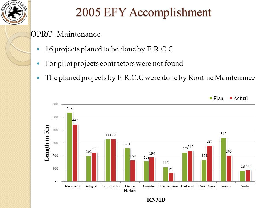 2005 EFY Accomplishment 2005 EFY Accomplishment OPRC Maintenance 16 projects planed to be done by E.R.C.C For pilot projects contractors were not found The planed projects by E.R.C.C were done by Routine Maintenance