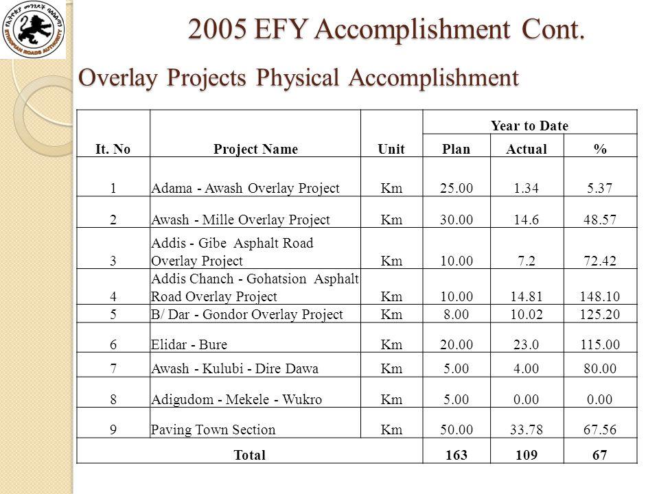 2005 EFY Accomplishment Cont. 2005 EFY Accomplishment Cont.