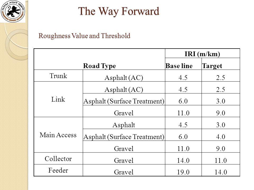 Roughness Value and Threshold Road Type IRI (m/km) Base lineTarget Trunk Asphalt (AC)4.52.5 Link Asphalt (AC)4.52.5 Asphalt (Surface Treatment)6.03.0 Gravel11.09.0 Main Access Asphalt4.53.0 Asphalt (Surface Treatment)6.04.0 Gravel11.09.0 Collector Gravel14.011.0 Feeder Gravel19.014.0 The Way Forward The Way Forward