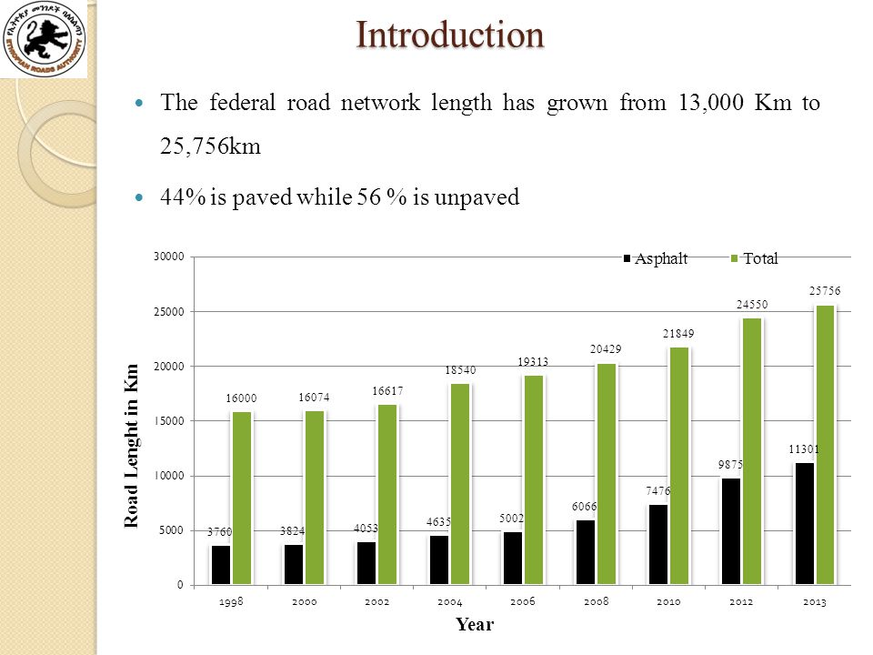 Introduction Introduction The federal road network length has grown from 13,000 Km to 25,756km 44% is paved while 56 % is unpaved
