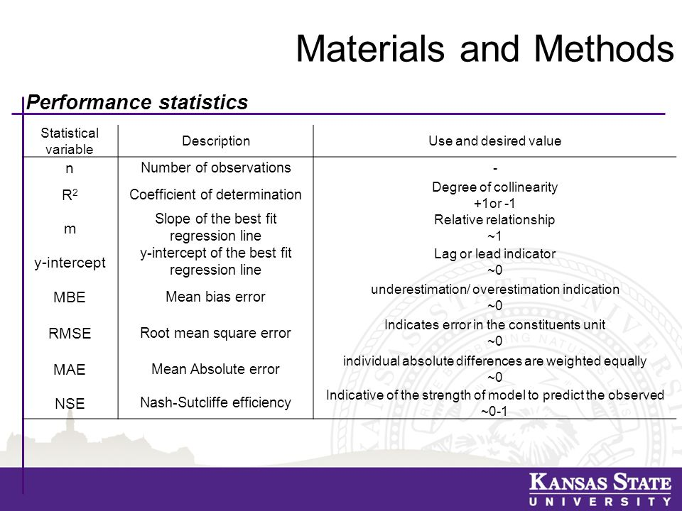 Materials and Methods Statistical variable DescriptionUse and desired value n Number of observations - R2R2 Coefficient of determination Degree of collinearity +1or -1 m Slope of the best fit regression line Relative relationship ~1 y-intercept y-intercept of the best fit regression line Lag or lead indicator ~0 MBE Mean bias error underestimation/ overestimation indication ~0 RMSE Root mean square error Indicates error in the constituents unit ~0 MAE Mean Absolute error individual absolute differences are weighted equally ~0 NSE Nash-Sutcliffe efficiency Indicative of the strength of model to predict the observed ~0-1 Performance statistics
