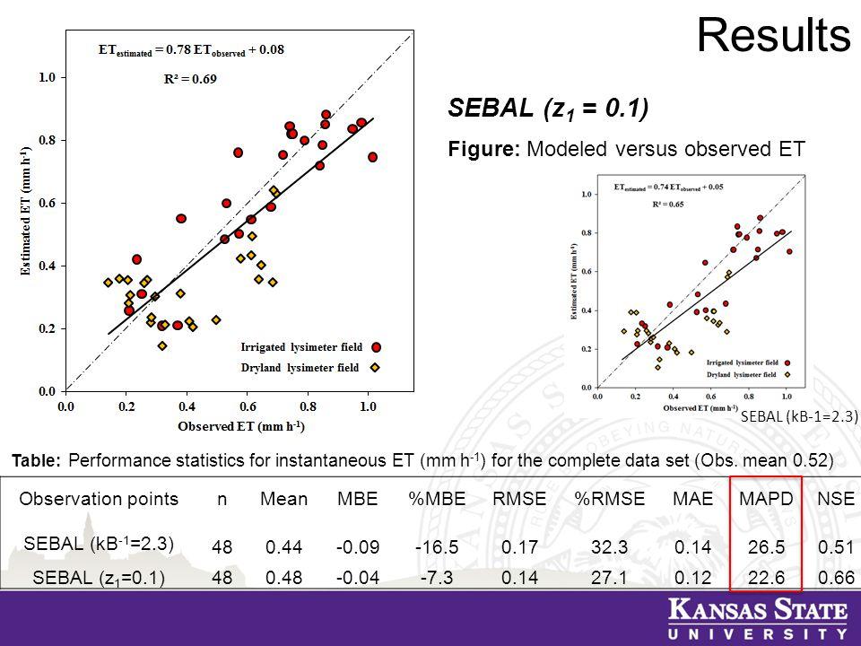 Results SEBAL (z 1 = 0.1) Observation pointsnMeanMBE%MBERMSE%RMSEMAEMAPDNSE SEBAL (kB -1 =2.3) 480.44-0.09-16.50.1732.30.1426.50.51 SEBAL (z 1 =0.1)480.48-0.04-7.30.1427.10.1222.60.66 Table: Performance statistics for instantaneous ET (mm h -1 ) for the complete data set (Obs.