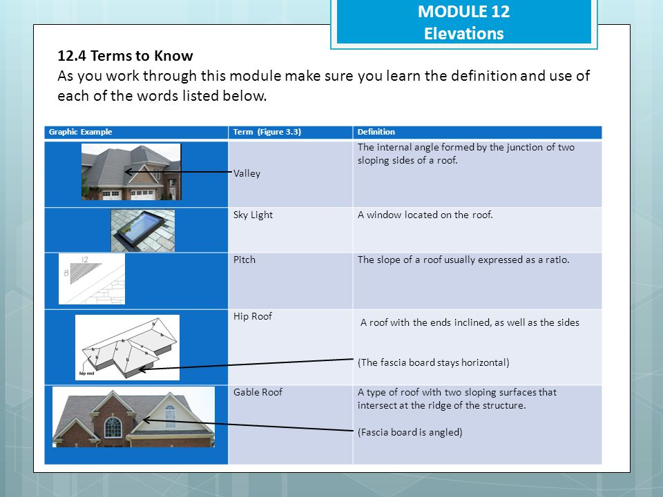 MODULE 12 Elevations 12.4 Terms to Know (Roof coverings) As you work through this module make sure you learn the definition and use of each of the words listed below.