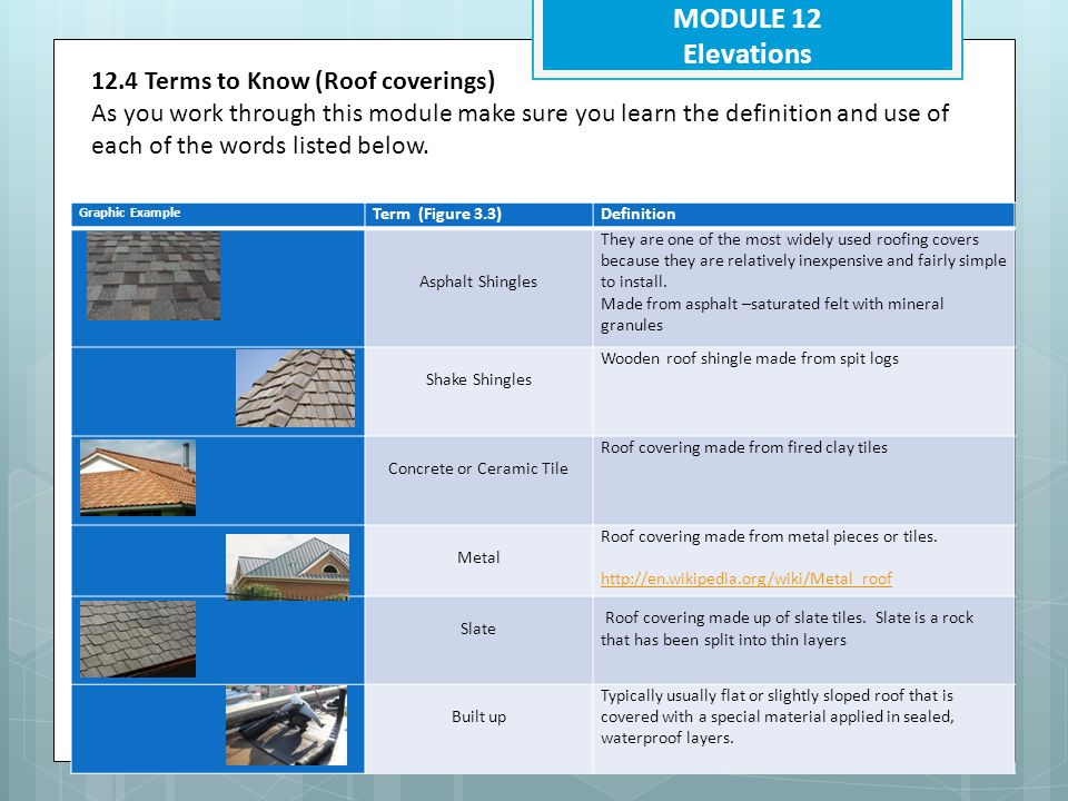 MODULE 12 Elevations 12.4 Terms to Know (Wall Coverings) As you work through this module make sure you learn the definition and use of each of the words listed below.