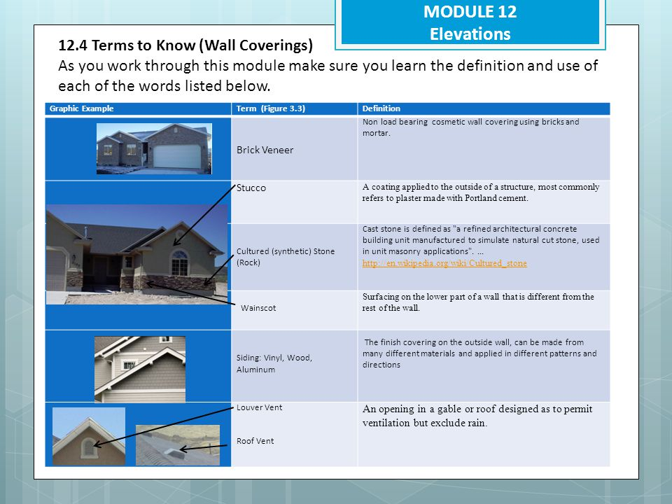MODULE 12 Elevations 12.5.6 Windows Can you find each of the windows on the left in the different pictures