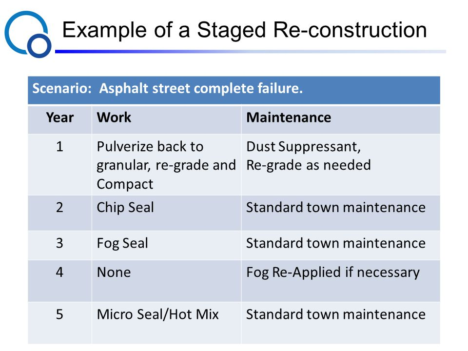 Example of a Staged Re-construction Scenario: Asphalt street complete failure.
