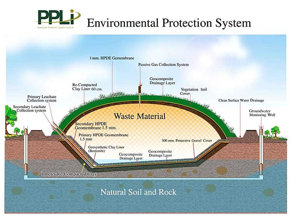 What is a Secure Hazwaste Landfill?