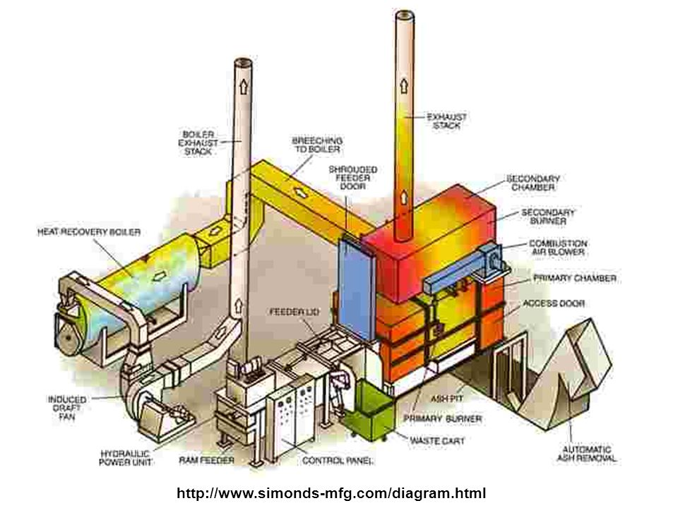http://www.simonds-mfg.com/diagram.html