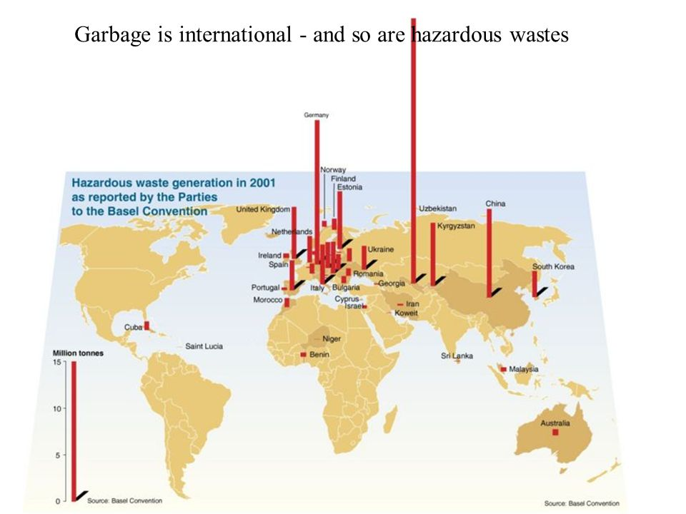 Garbage is international - and so are hazardous wastes