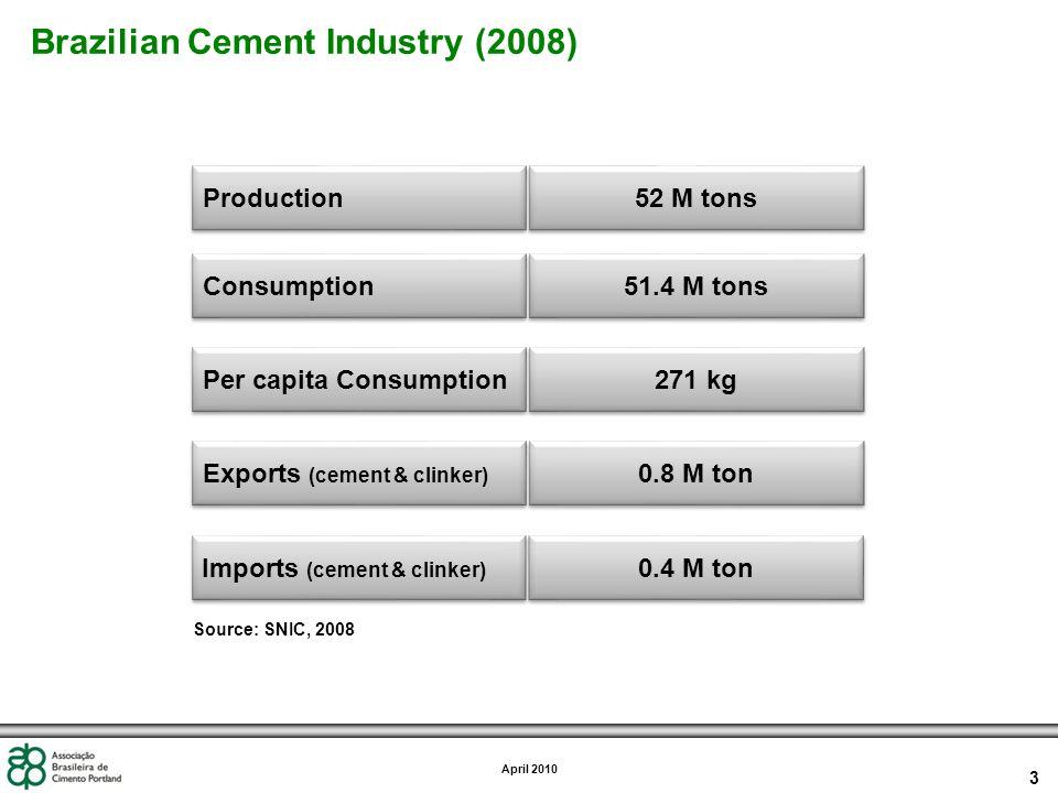 3 April 2010 Brazilian Cement Industry (2008) 51.4 M tons 271 kg 0.8 M ton 52 M tons Consumption Per capita Consumption Exports (cement & clinker) Production 0.4 M ton Imports (cement & clinker) Source: SNIC, 2008