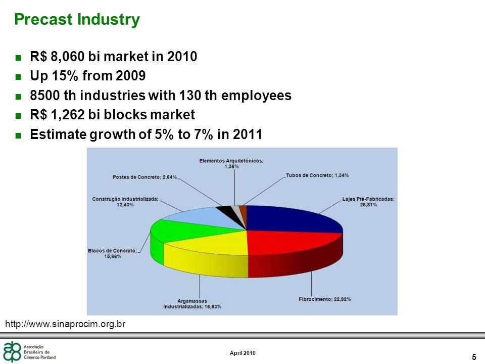 5 April 2010 Precast Industry n R$ 8,060 bi market in 2010 n Up 15% from 2009 n 8500 th industries with 130 th employees n R$ 1,262 bi blocks market n Estimate growth of 5% to 7% in 2011 http://www.sinaprocim.org.br