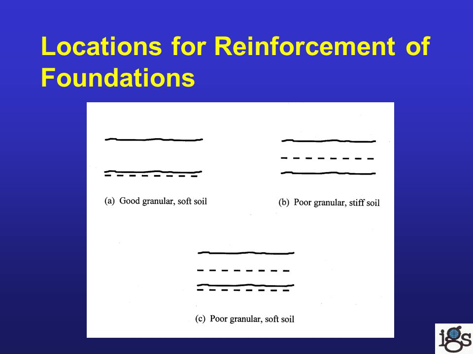 Locations for Reinforcement of Foundations